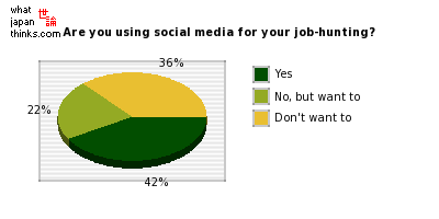 Are you using social media for your job-hunting? graph of japanese statistics