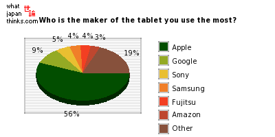 Who is the maker of the tablet you use the most? graph of japanese statistics
