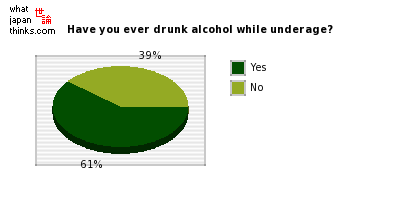 Have you ever drunk alcohol while underage? graph of japanese statistics