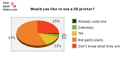 Would you like to use a 3D printer? graph of japanese statistics
