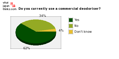 Do you currently use a commercial deodoriser? graph of japanese statistics