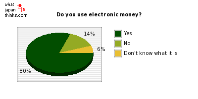 Do you use electronic money? graph of japanese statistics