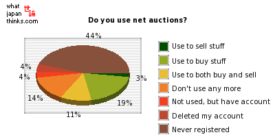 Do you use net auctions? graph of japanese statistics