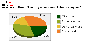 How often do you use smartphone coupons? graph of japanese statistics