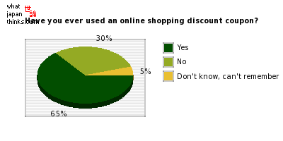 Have you ever used a discount coupon when doing online shopping? graph of japanese statistics