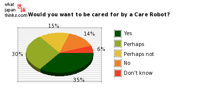 Would you want to be cared for by a Care Robot? graph of japanese statistics