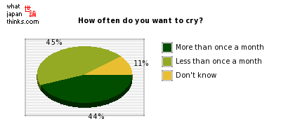How often do you want to cry? graph of japanese statistics