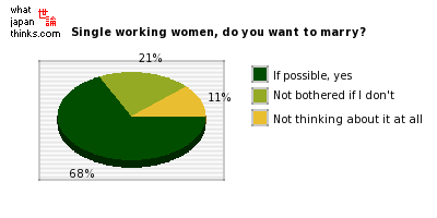 Single working women, do you want to get married? graph of japanese statistics
