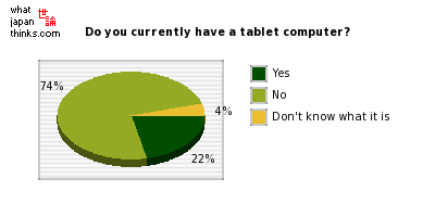 Do you currently have a tablet computer? graph of japanese statistics