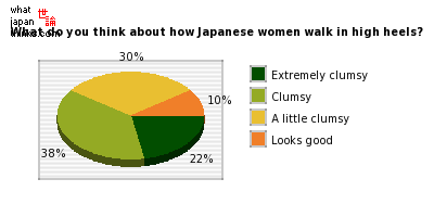 What do you think about how Japanese women walk in high heels? graph of japanese statistics