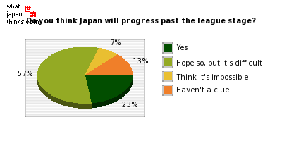 Do you think Japan will progress past the league stage? graph of japanese statistics