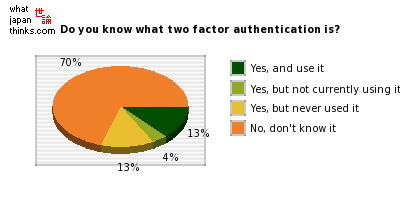 Do you know what two factor authentication is? graph of japanese statistics