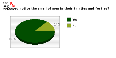 Do you notice the smell of men in their thirties and forties? graph of japanese statistics