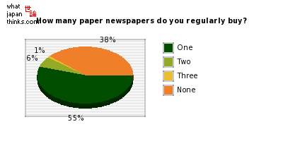 How many paper newspapers do you regularly buy? graph of japanese statistics