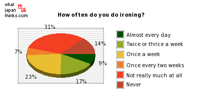 How often do you do ironing? graph of japanese statistics