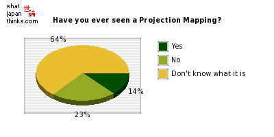 Have you ever seen a Projection Mapping? graph of japanese statistics