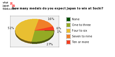 How many medals do you expect Japan to win at at the Sochi Olympics? graph of japanese statistics
