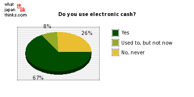 Do you use electronic cash? graph of japanese statistics