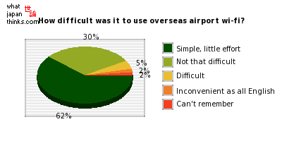 How difficult was it to use overseas airport wi-fi? graph of japanese statistics