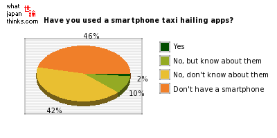 Have you used a smartphone taxi hailing apps? graph of japanese statistics