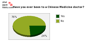 Have you ever been to a Chinese Medicine doctor? graph of japanese statistics
