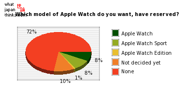 Which model of Apple Watch do you want, have reserved? graph of japanese statistics