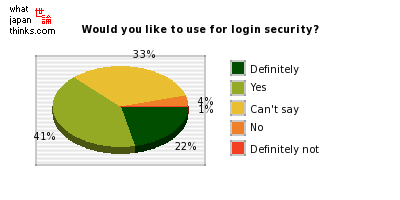 Would you like to use for login security? graph of japanese statistics