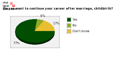 Do you want to continue your career after marriage, childbirth? graph of japanese statistics