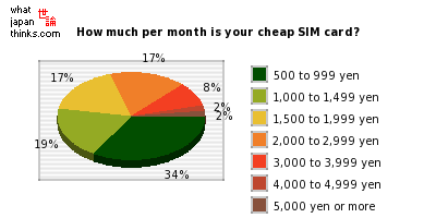 How much per month is your cheap SIM card? graph of japanese statistics