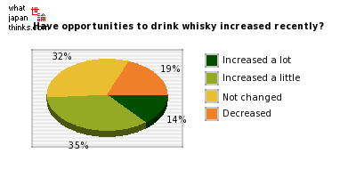 Have opportunities to drink whisky increased recently? graph of japanese statistics