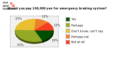 Would you pay 100,000 yen for emergency braking assistance system? graph of japanese statistics