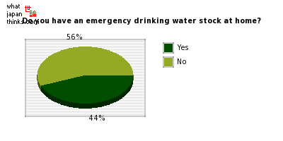 Do you have an emergency drinking water stock at home? graph of japanese statistics