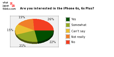 Are you interested in the iPhone 6s, 6s Plus? graph of japanese statistics