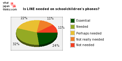 Is LINE needed on schoolchildren's phones? graph of japanese statistics