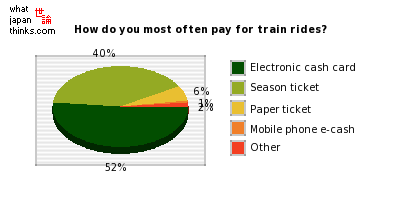 How do you most often pay for train rides? graph of japanese statistics