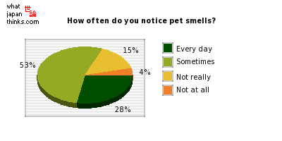 How often do you notice pet smells? graph of japanese statistics