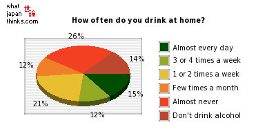 How often do you drink at home? graph of japanese statistics