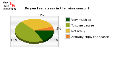 Do you feel stress in the rainy season? graph of japanese statistics