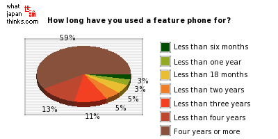 How long have you used a feature phone for? graph of japanese statistics