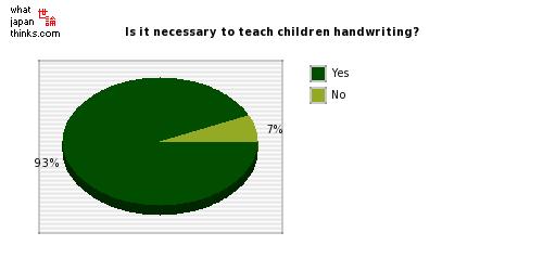 Is it necessary to teach children handwriting? graph of japanese statistics