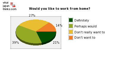 Would you like to work from home? graph of japanese statistics