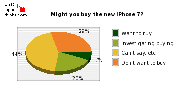 Might you buy the new iPhone 7? graph of japanese statistics