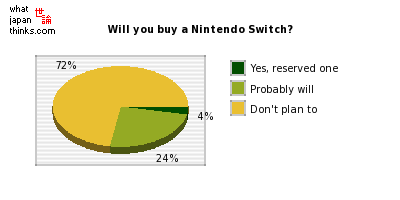 Will you buy a Nintendo Switch? graph of japanese statistics
