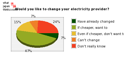 Would you like to change your electricity provider? graph of japanese statistics