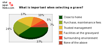 What is important when selecting a grave? graph of japanese statistics