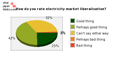 How do you rate electricity market liberalisation? graph of japanese statistics