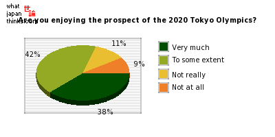 Are you enjoying the prospect of the 2020 Tokyo Olympics? graph of japanese statistics