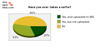 Have you ever taken a selfie? graph of japanese statistics