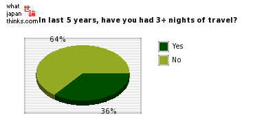In last 5 years, have you had 3+ nights of travel? graph of japanese statistics