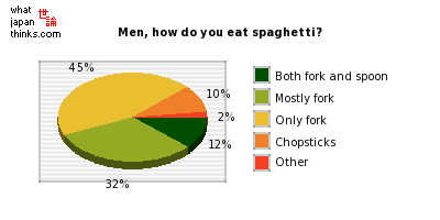 Men, how do you eat spaghetti? graph of japanese statistics